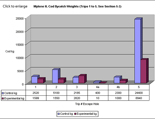 Mylene H. Cod Bycatch Weights (Trips 1 to 5. See Section 5-2)